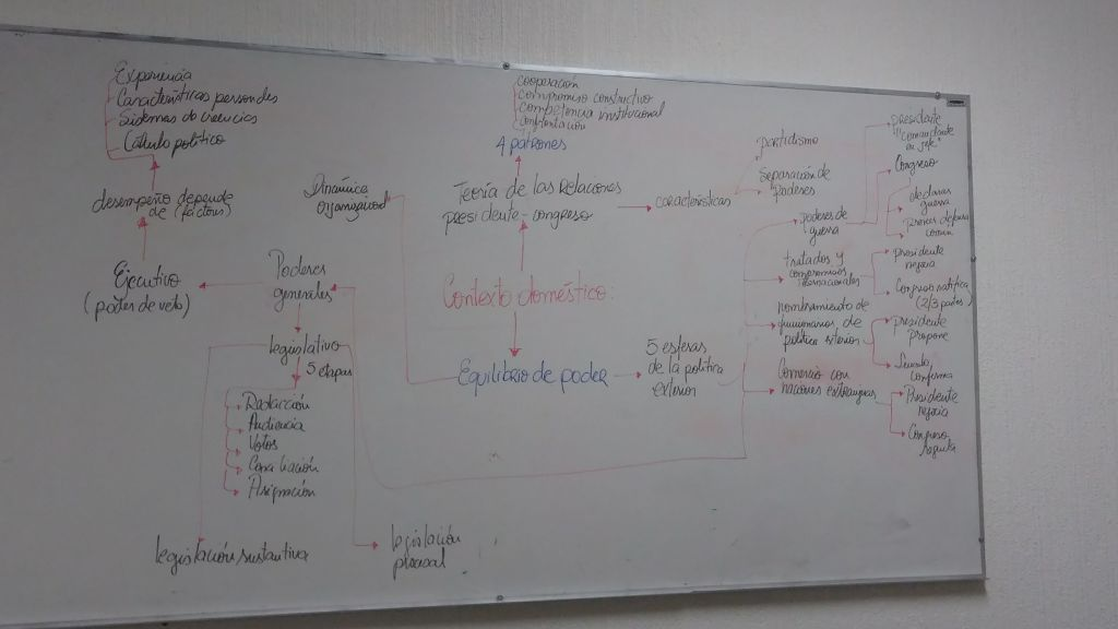 Tafel mit Mindmap