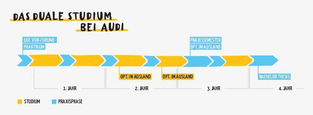 Grafik: Zeitstrahl zum dualen Studium bei Audi