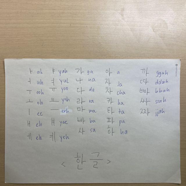 DIe koreanischen Schriftzeichen im Überblick